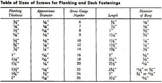 scantling rules for wooden boat screw fastenings