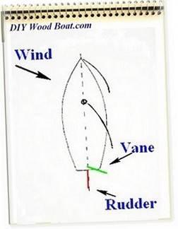 Wind Vane Basics