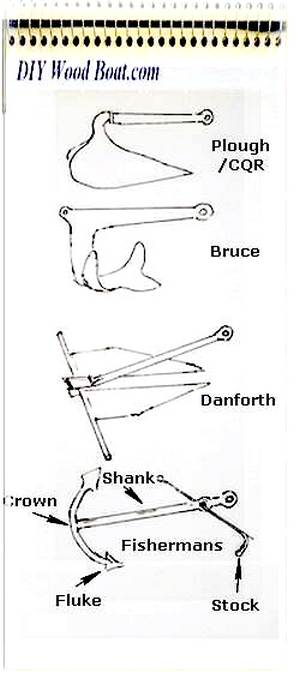 Types of Anchor