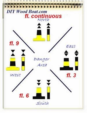 Buoyage Systems For Coastal Navigation
