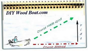 Tidal Stream Vector