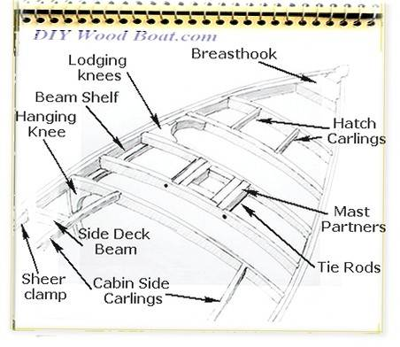 Deck Beams and Carlines in Classic Wooden Boat Construction.