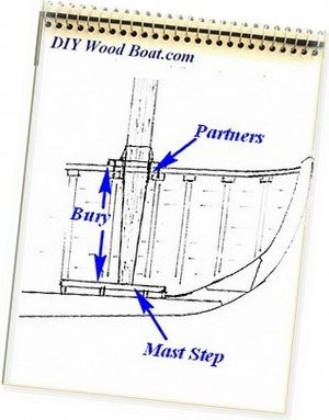 Junk Rig Conversion Mast Position