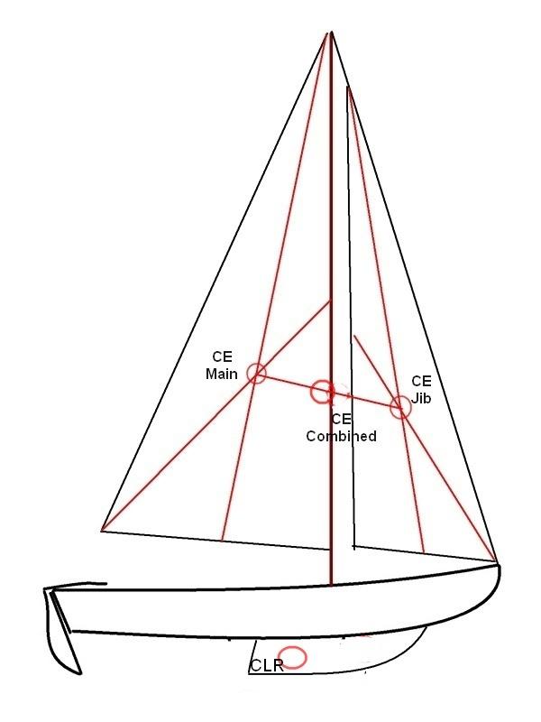 Sail Ballance