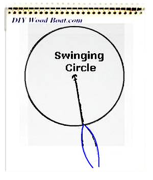 Swinging circle while at anchor