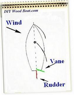 Wind Vane Self Steering Gear For Sailboats