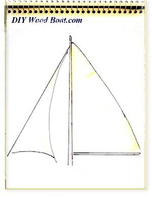 Sailing Rigs, a Guide to Sail Shapes
