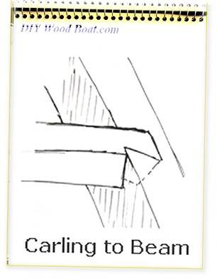 Half Dovetail Carline to Beam Joint