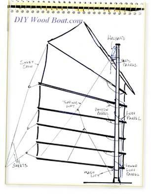 Junk Sail Diagram