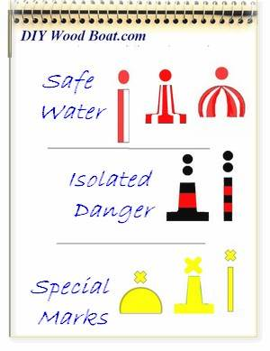 Isolated Danger and Special Marks indicate a hazard directly below the mark