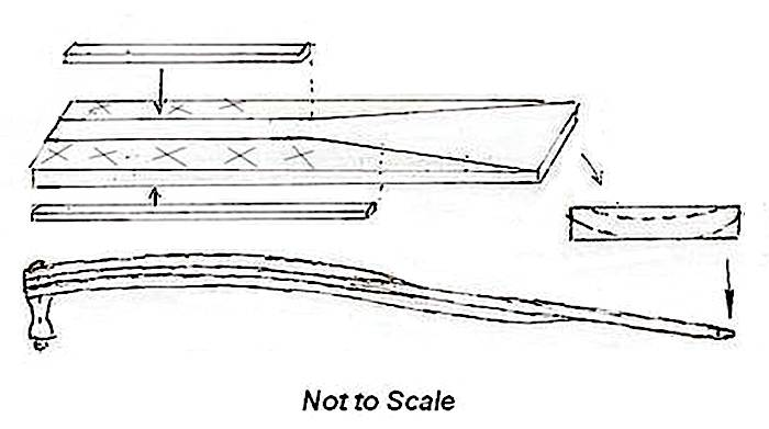 Sculling Paddle Building Pattern